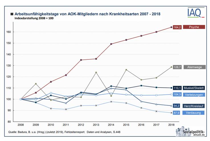 Arbeitsunfähigkeitstage von AOK-Mitgliedern nach Krankheitsarten 2007- 2018.